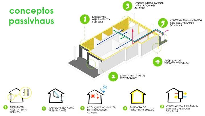 Concepto Passivhaus